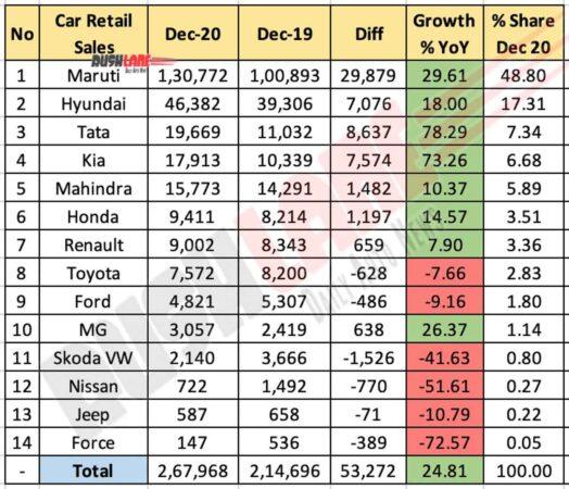 Car Retail Sales Dec 2020