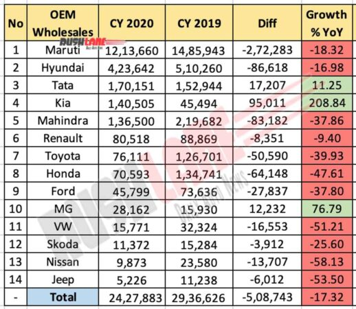 Car Sales 2020