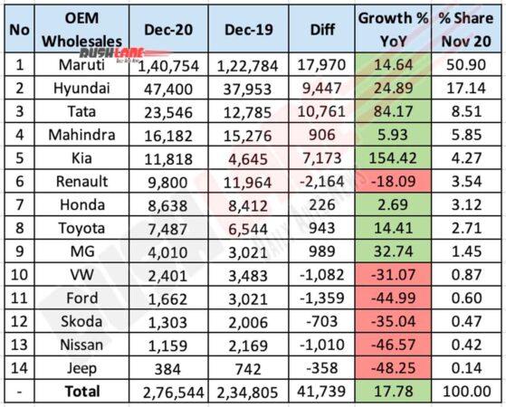 Car Sales Dec 2020 - MoM