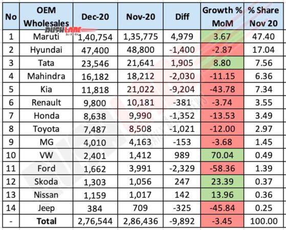 Car Sales Dec 2020 - YoY