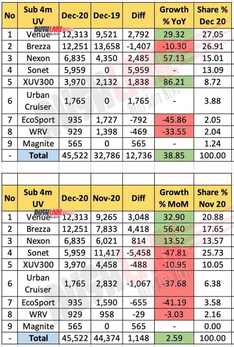 Compact UV Sales Sub 4m
