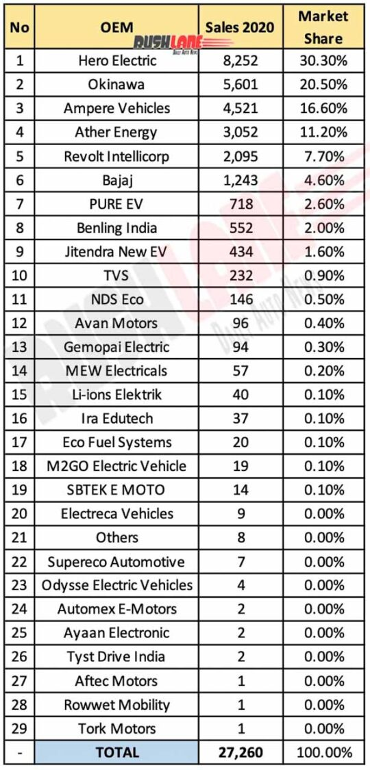 Electric Two Wheeler Sales 2020