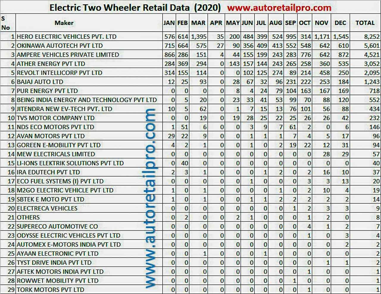 Electric Two Wheeler Sales Registrations 2020