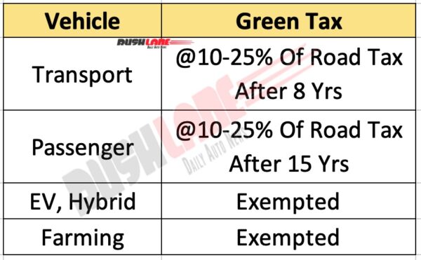 Green Tax On All Vehicles Sold In India