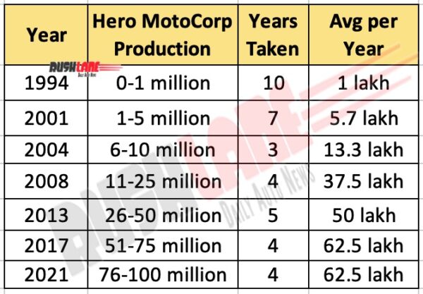 Hero MotoCorp road to 100 million production