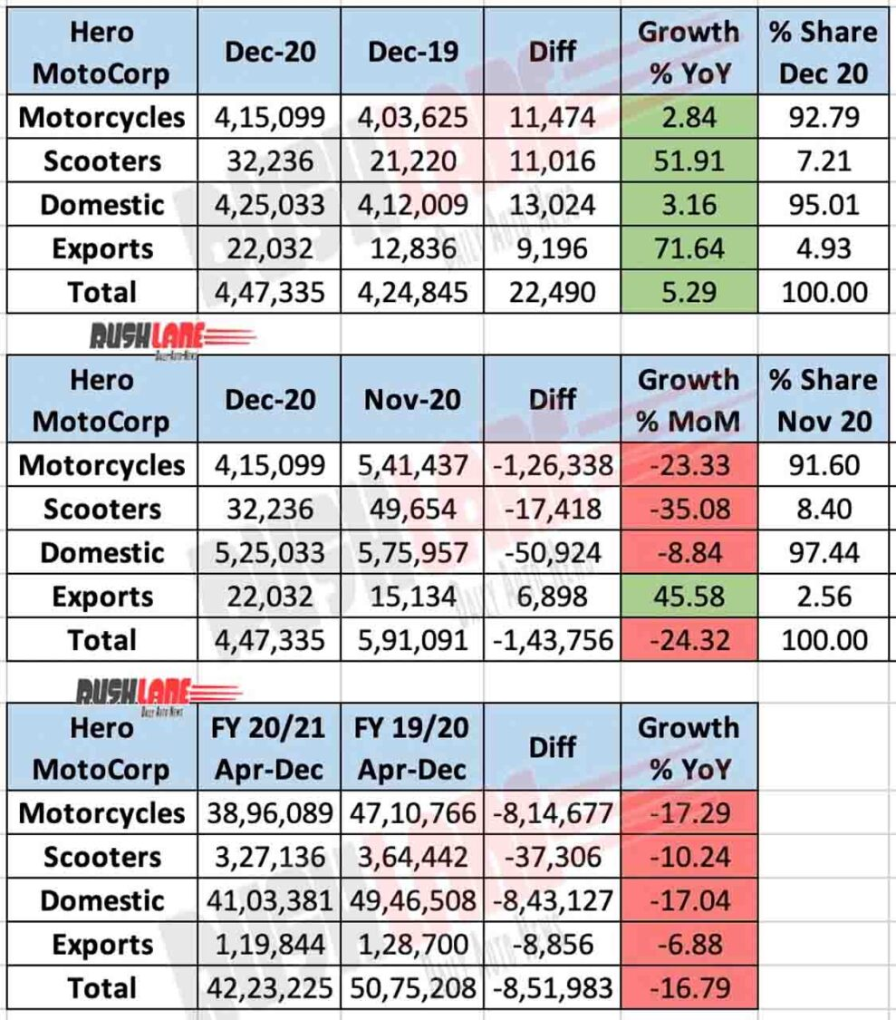 Hero MotoCorp Sales Dec 2020 - YoY vs MoM