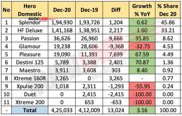 Hero Domestic Sales - Dec 2020