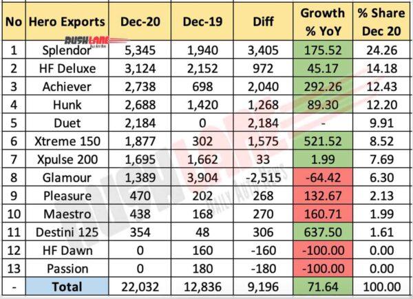 Hero Exports - Dec 2020