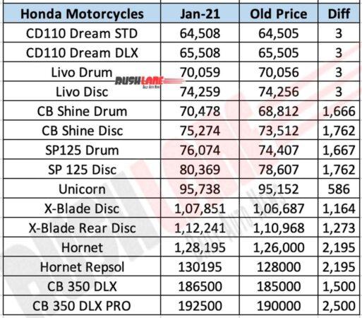 Honda Motorcycle Prices Jan 2021