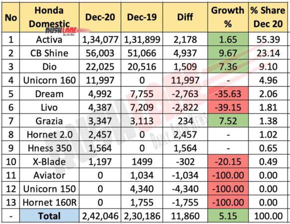 Honda India Sales Dec 2020