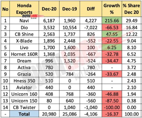 Honda India Exports Dec 2020