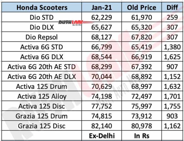 Honda Scooter Prices Jan 2021