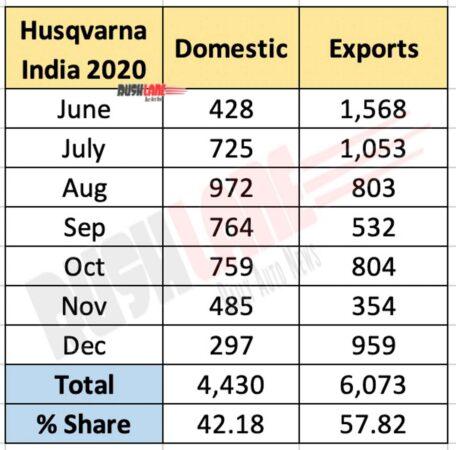 Husqvarna India domestic sales vs exports - June to Dec 2020