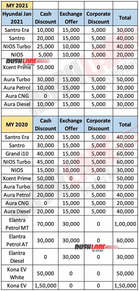 Hyundai India Discounts - Jan 2021
