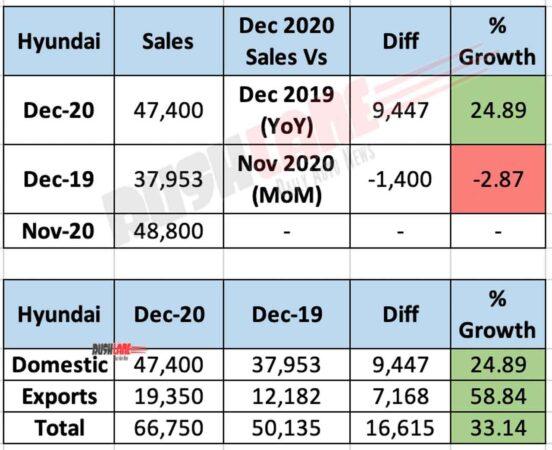 Hyundai India Dec 2020 Sales