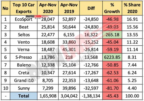 Top 10 Cars Exported for Apr - Nov 2020