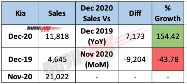 Kia Sales Dec 2020 - YoY vs MoM