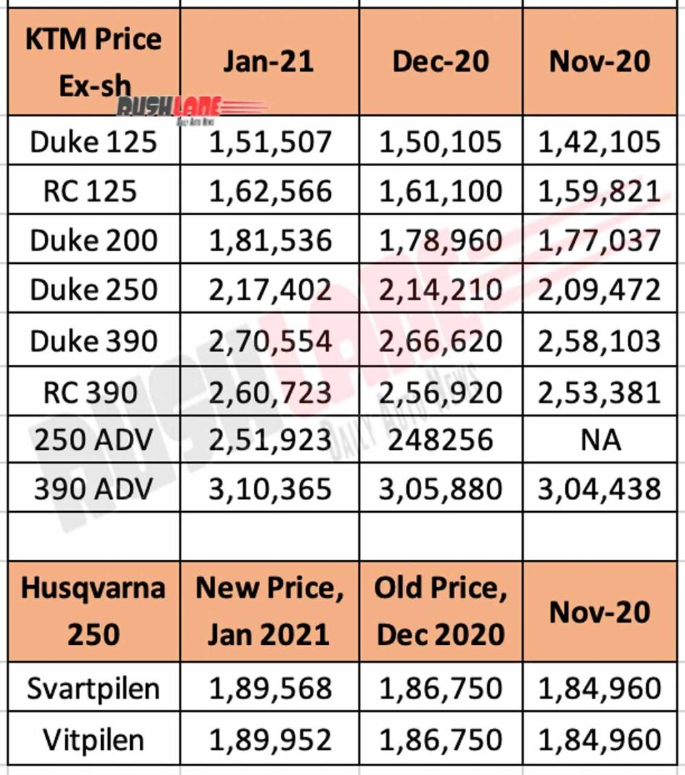 KTM India and Husqvarna current price list vs last 2 months