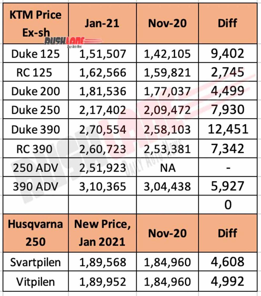 KTM and Husqvarna Price List Jan 2021 vs Nov 2020