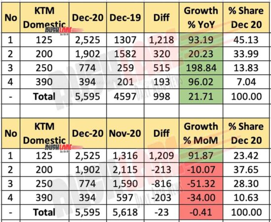 KTM Domestic Sales Dec 2020