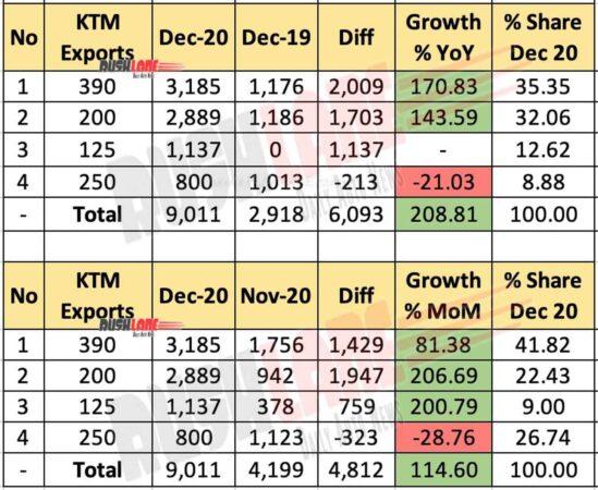 KTM Exports Dec 2020