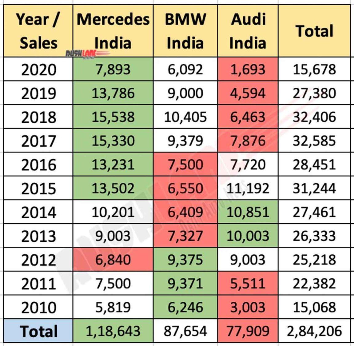 Luxury Car Sales India - CY 2020