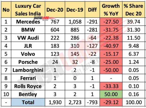 Luxury Car Retail Sales Dec 2020