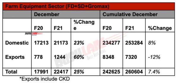Mahindra Farm Equipment Sector Sales Dec 2020