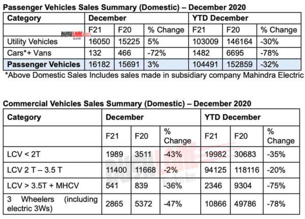 Mahindra PV and CV Sales Dec 2020