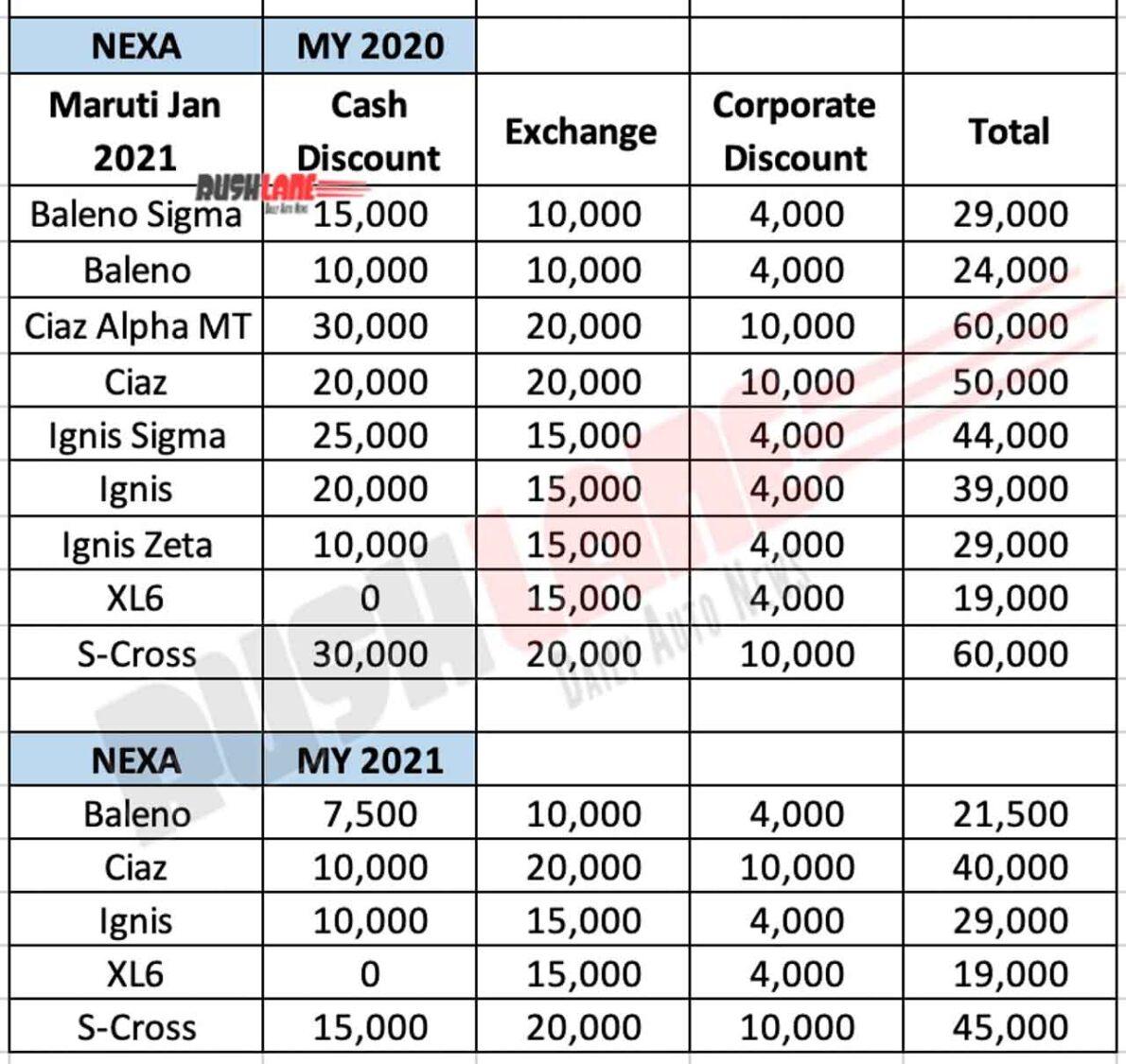 Maruti Nexa Car Discounts Jan 2021