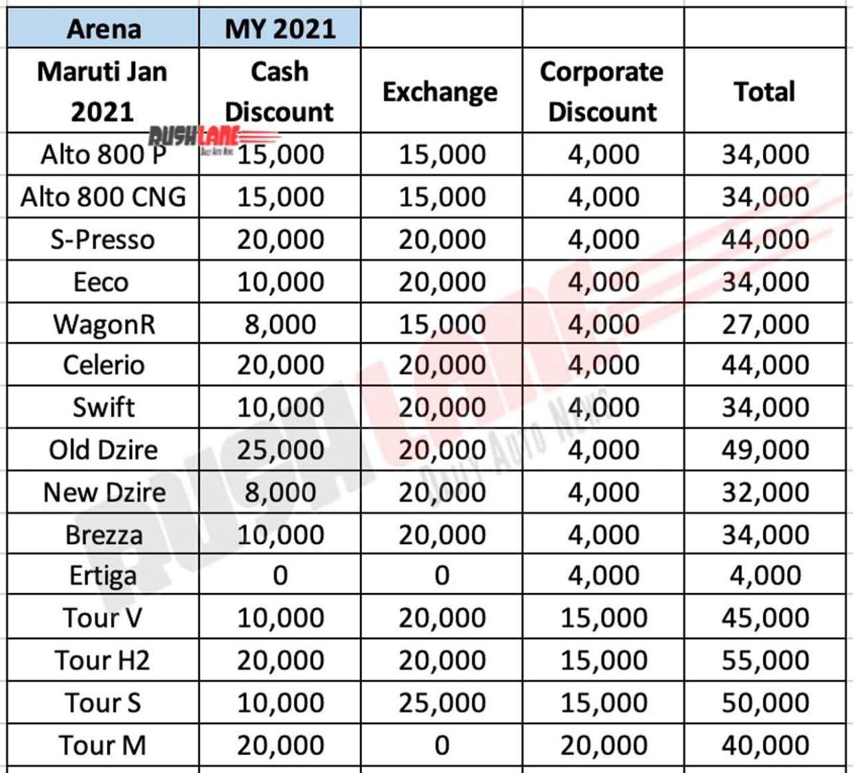 Maruti Arena Car Discounts Jan 2021