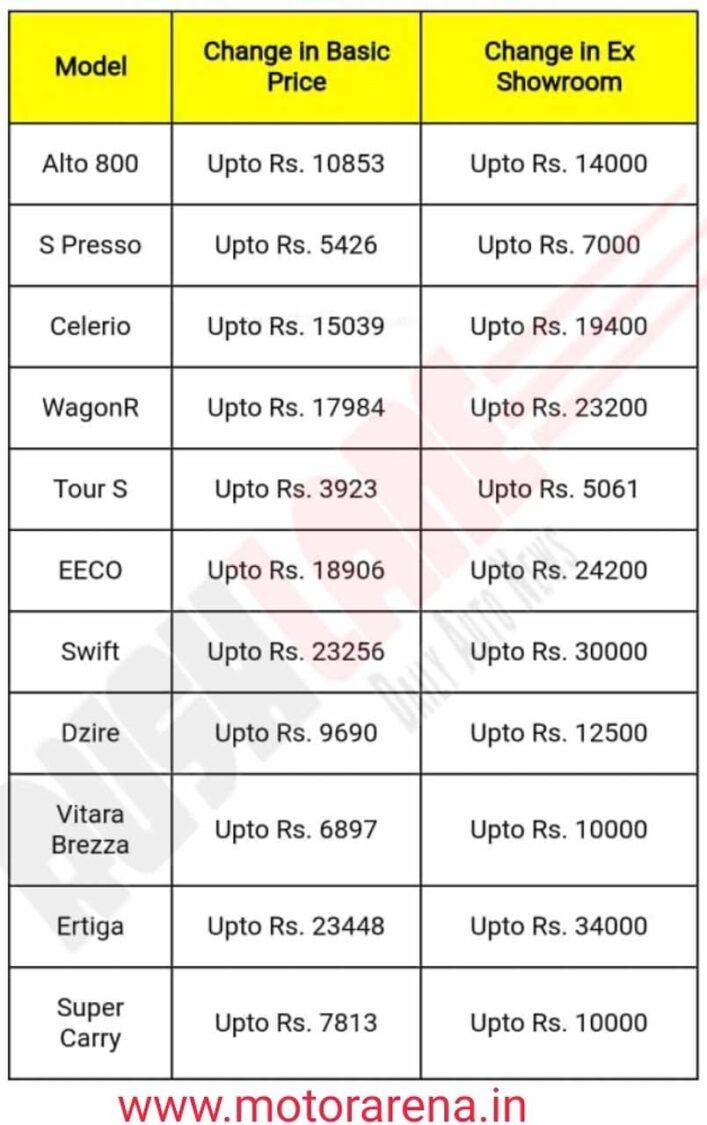 Maruti Car Price Increase 18th Jan 2021