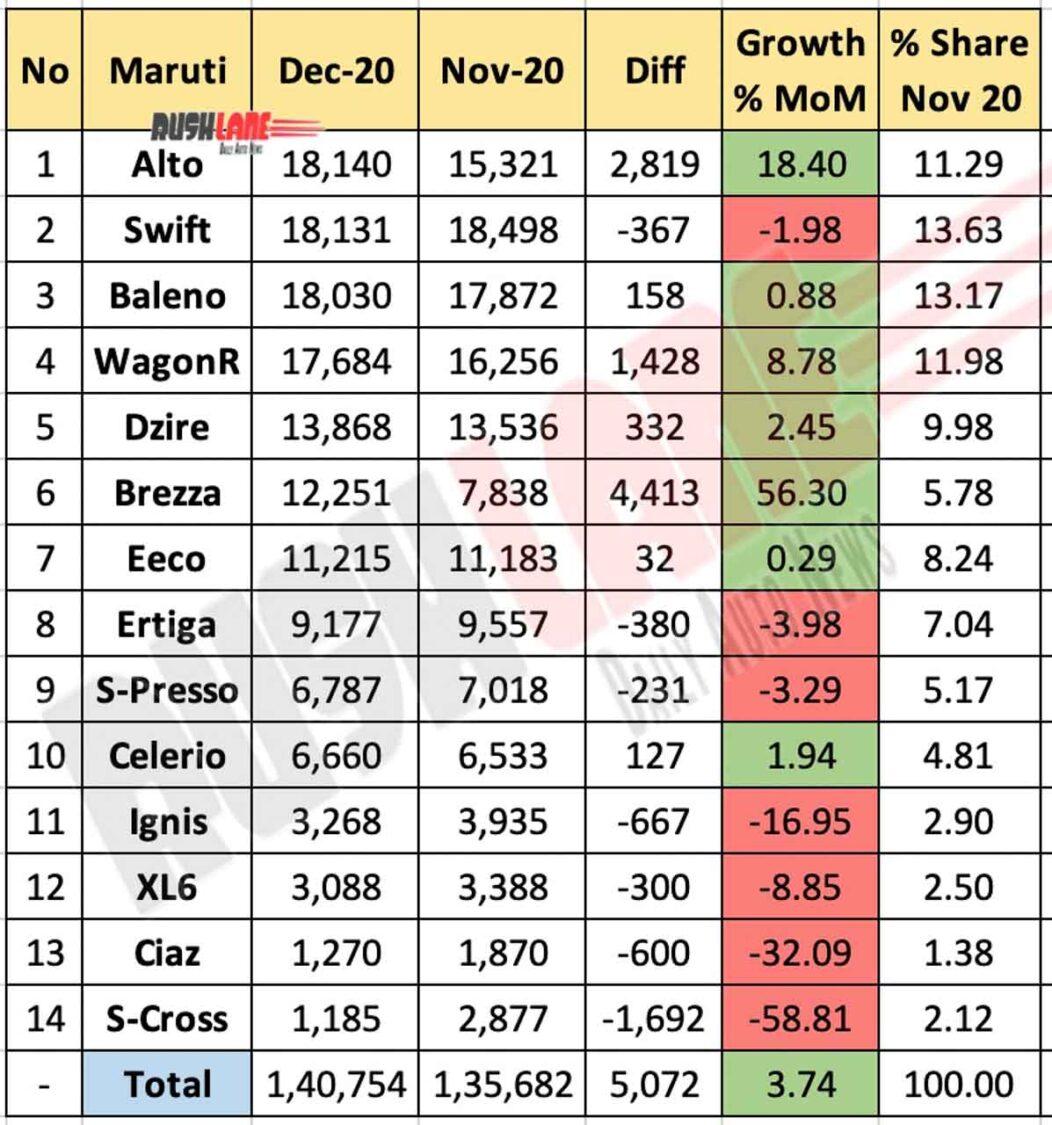 Maruti sales break up Dec 2020 vs Nov 2020 (MoM)