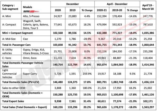 Maruti Suzuki Sales Dec 2020