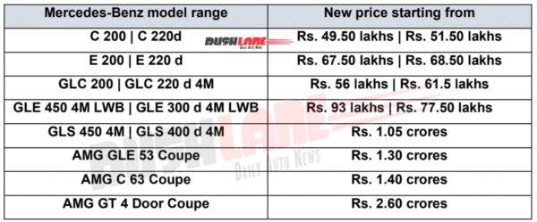 2021 Mercedes India Price List
