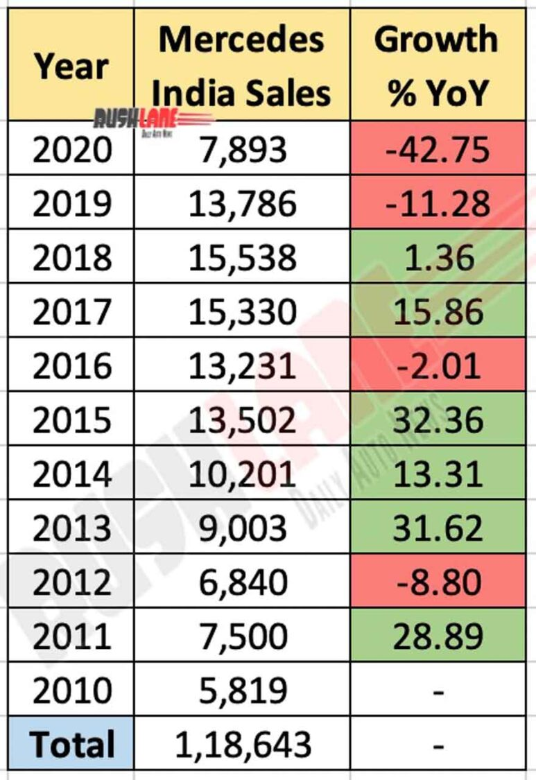 Mercedes India Sales Last 11 Years