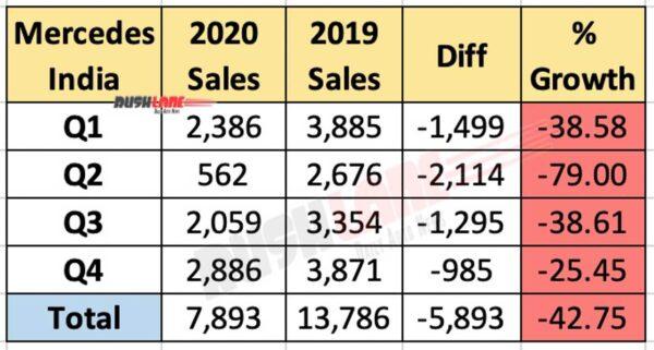 Mercedes India Sales 2020