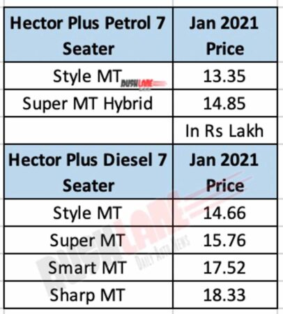MG Hector Plus 7 Seater Price List