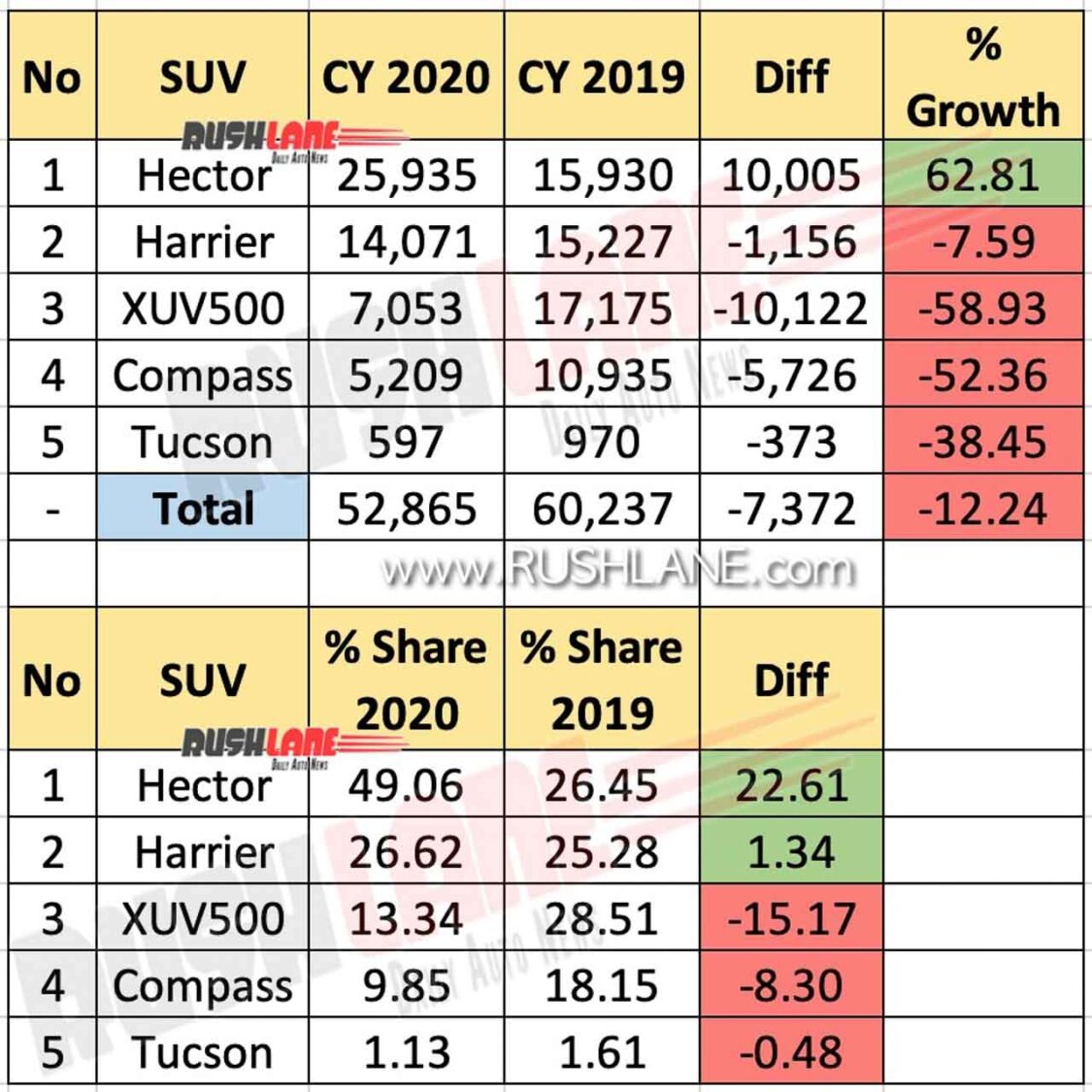 MG Hector vs Rivals in 2020 - Sales and Market Share