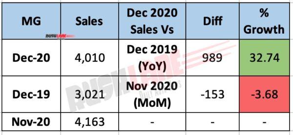 MG India Sales Dec 2020 - YoY vs MoM