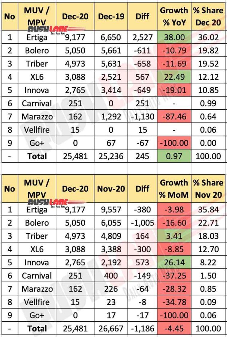 MUV / MPV Sales Dec 2020