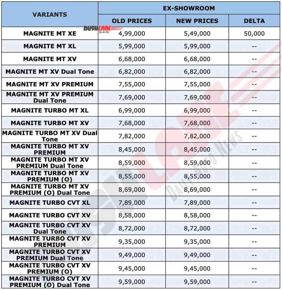 Nissan Magnite Jan 2021 Prices