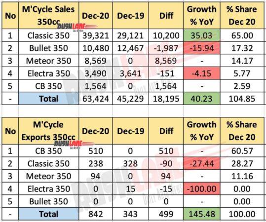 350cc Motorcycle segment sales and exports Dec 2020