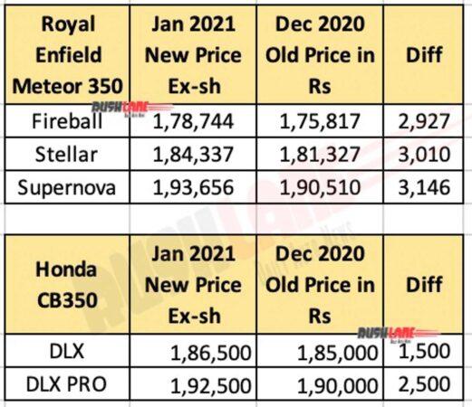 Royal Enfield Meteor 350, Honda CB350 price list Jan 2021