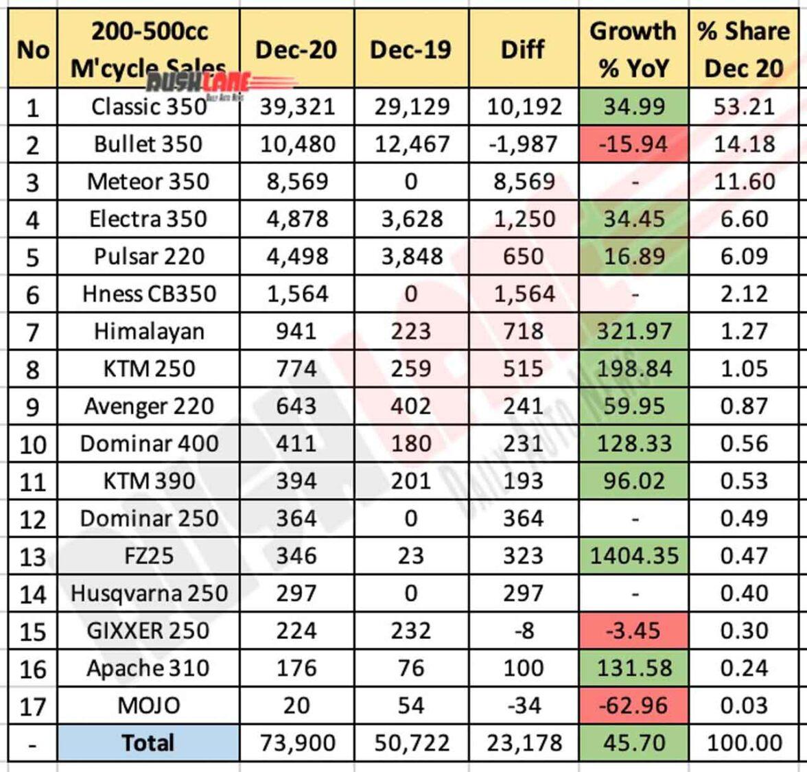 Motorcycle sales (200cc-500cc) segment for Dec 2020
