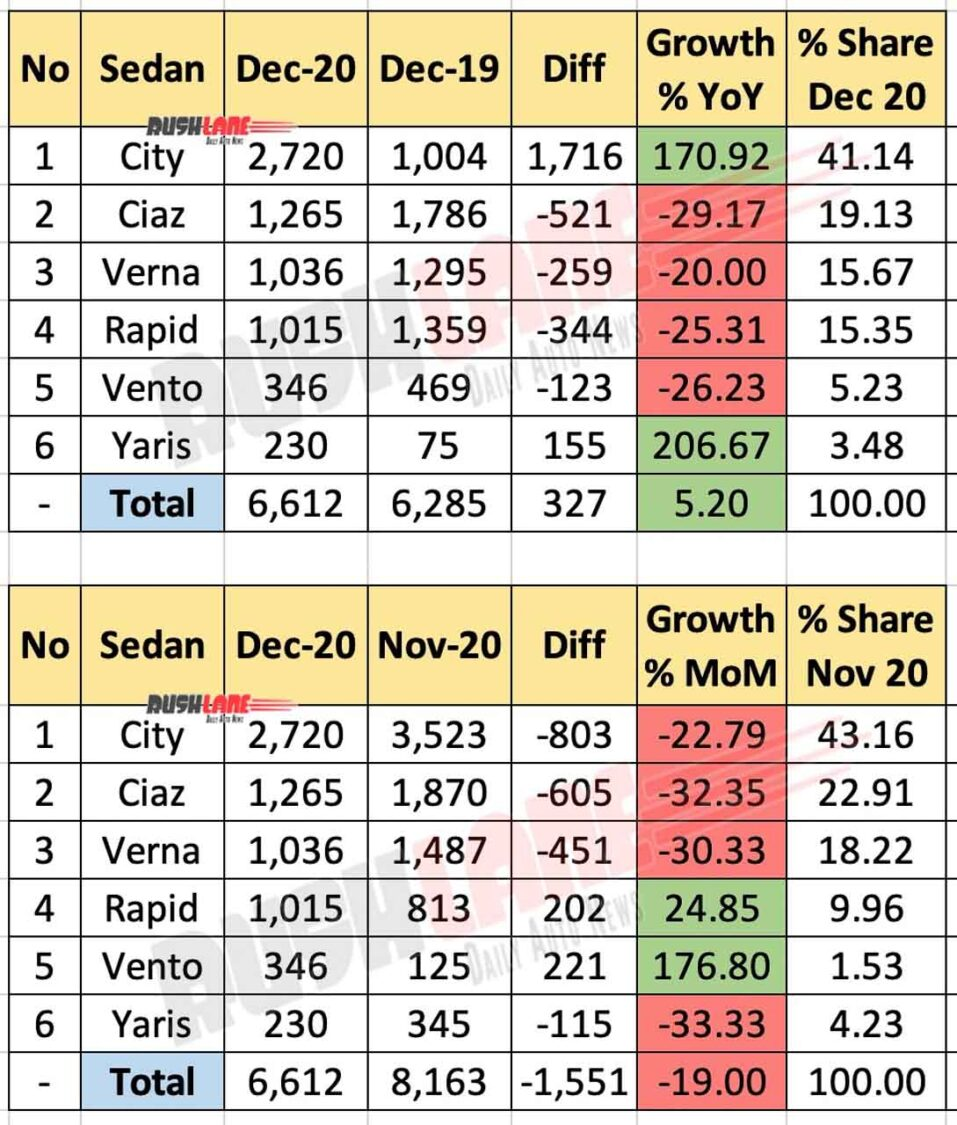 Mid-sized sedan sales Dec 2020