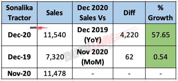 Sonalika Tractor Sales Dec 2020 - YoY vs MoM