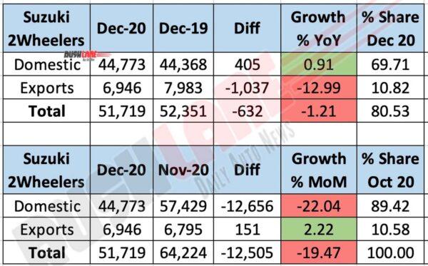 Suzuki Sales Dec 2020 - YoY vs MoM