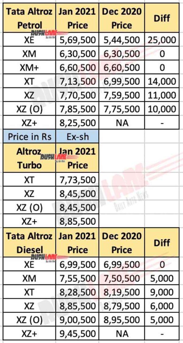 Tata Altroz Jan 2021 Price List