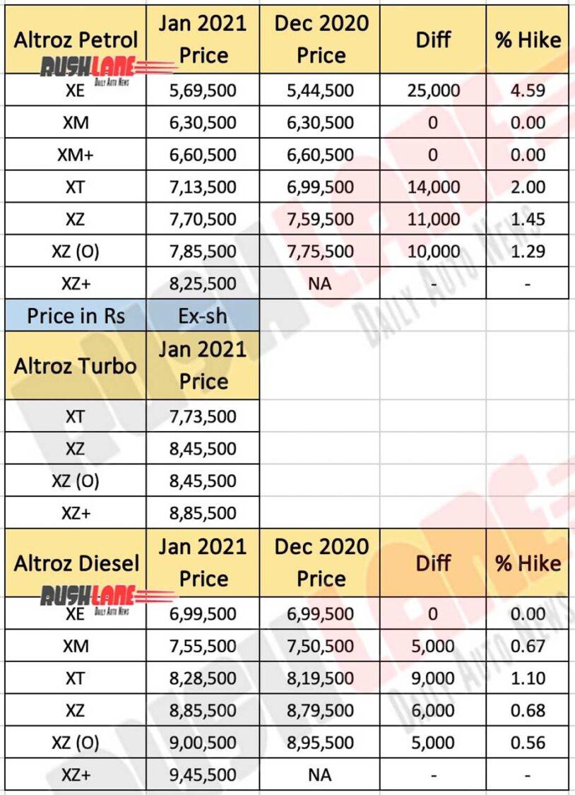Tata Altroz Price List Jan 2021